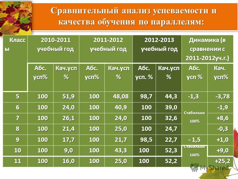 Класс ы 2010-2011 учебный год 2011-2012 2012-2013 Динамика (в сравнении с 2011-2012уч.г.) Абс. усп% Кач.усп% Кач.усп % Абс. усп. % Кач.усп% Абс. усп % Кач.усп% 510051,910048,0898,744,3-1,3-3,78 610024,010040,910039,0 Стабильно 100% -1,9 710026,110024
