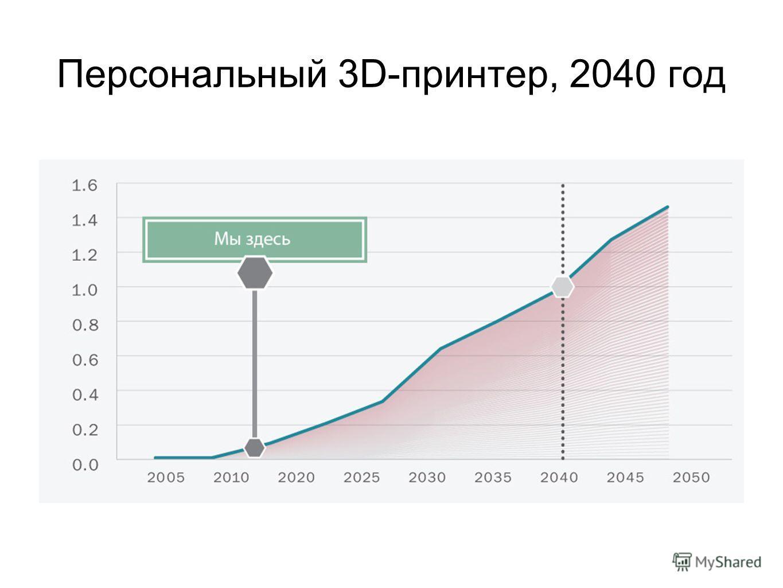 Персональный 3D-принтер, 2040 год