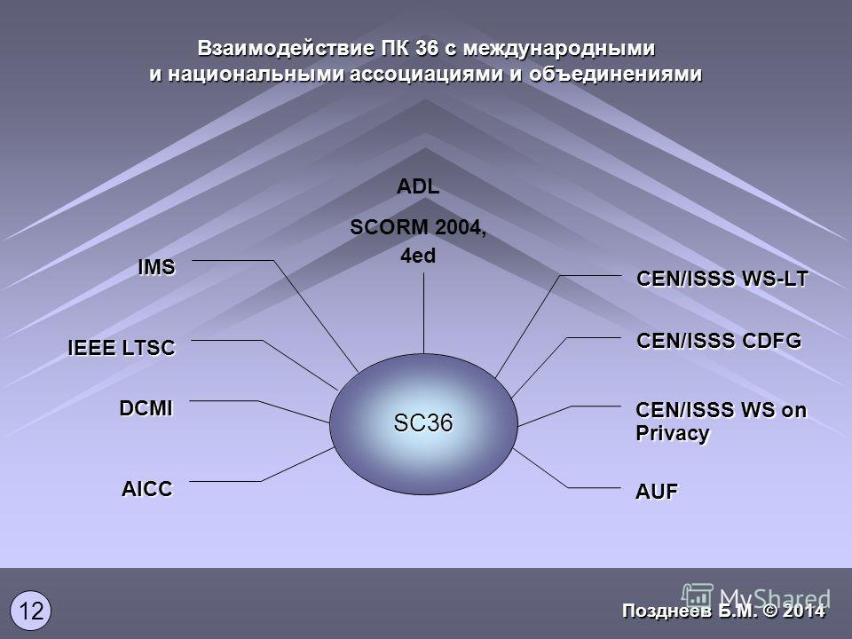 Взаимодействие ПК 36 с международными и национальными ассоциациями и объединениями CEN/ISSS WS-LT SC36 CEN/ISSS CDFG CEN/ISSS WS on Privacy AUF ADL SCORM 2004, 4ed IEEE LTSC IMS DCMI AICC 12 Позднеев Б.М. © 2014