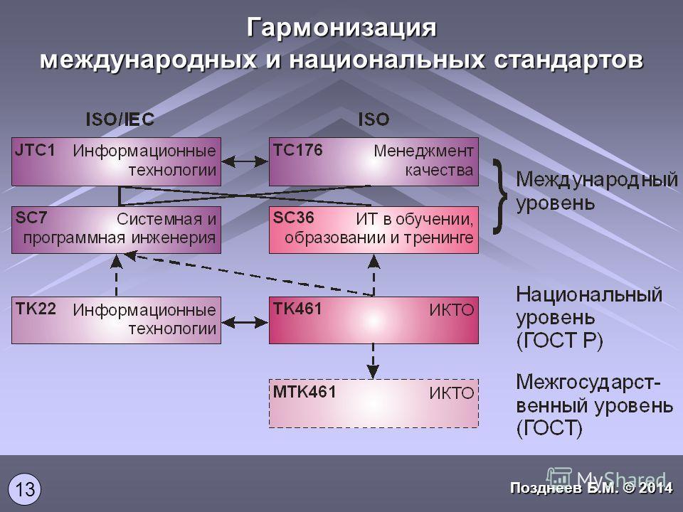 Гармонизация международных и национальных стандартов Позднеев Б.М. © 2014 13