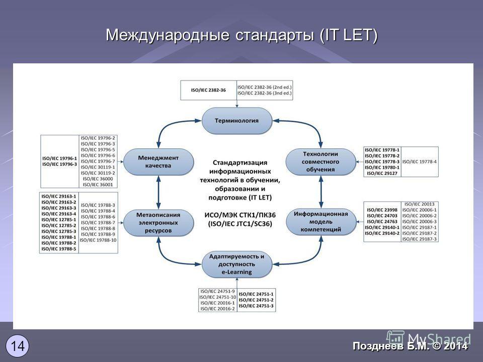 Международные стандарты (IT LET) 14 Позднеев Б.М. © 2014