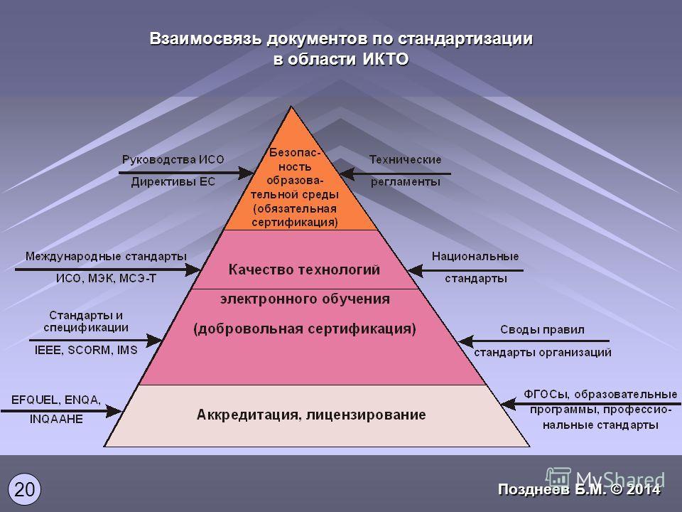 Взаимосвязь документов по стандартизации в области ИКТО 20 Позднеев Б.М. © 2014