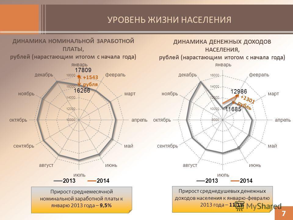 УРОВЕНЬ ЖИЗНИ НАСЕЛЕНИЯ 7 ДИНАМИКА НОМИНАЛЬНОЙ ЗАРАБОТНОЙ ПЛАТЫ, рублей (нарастающим итогом с начала года) ДИНАМИКА ДЕНЕЖНЫХ ДОХОДОВ НАСЕЛЕНИЯ, рублей (нарастающим итогом с начала года) +1543 рубля +1301 рубль Прирост среднемесячной номинальной зараб