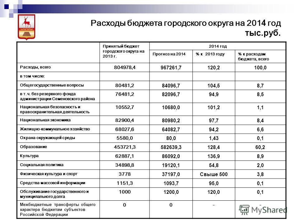 Принятый бюджет городского округа на 2013 г. 2014 год Прогноз на 2014% к 2013 году% к расходам бюджета, всего Расходы, всего 804978,4 967261,7120,2100,0 в том числе: Общегосударственные вопросы 80481,2 84096,7104,58,7 в т.ч. без резервного фонда адми
