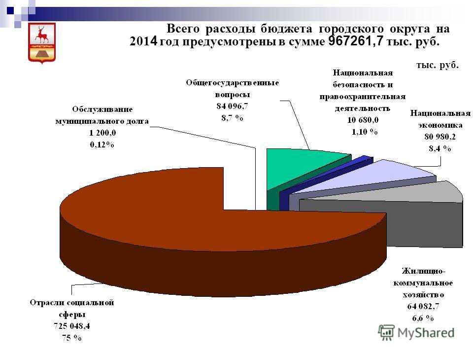 Всего расходы бюджета городского округа на 201 4 год предусмотрены в сумме 967261,7 тыс. руб. тыс. руб.