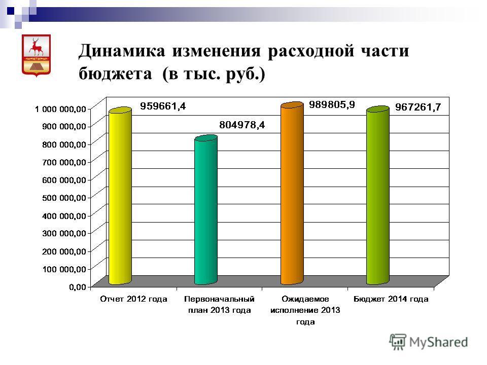 Динамика изменения расходной части бюджета (в тыс. руб.)