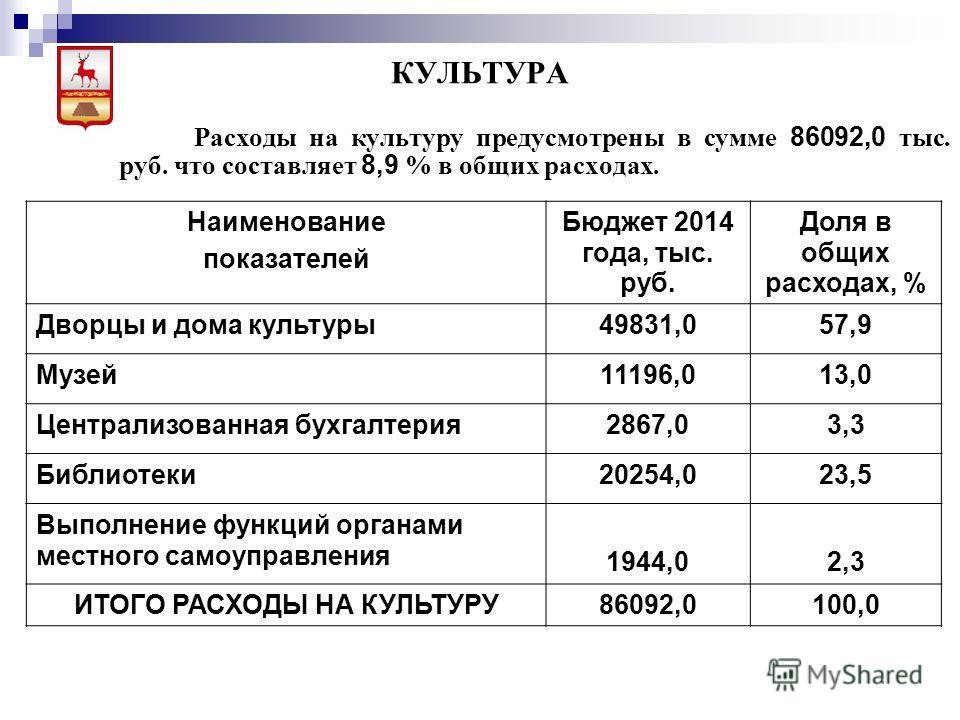 КУЛЬТУРА Расходы на культуру предусмотрены в сумме 86092,0 тыс. руб. что составляет 8,9 % в общих расходах. Наименование показателей Бюджет 2014 года, тыс. руб. Доля в общих расходах, % Дворцы и дома культуры49831,057,9 Музей11196,013,0 Централизован