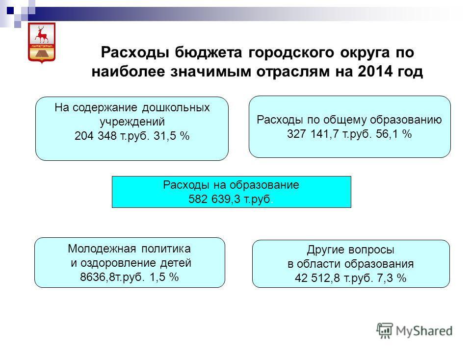 Расходы бюджета городского округа по наиболее значимым отраслям на 2014 год Молодежная политика и оздоровление детей 8636,8т.руб. 1,5 % Другие вопросы в области образования 42 512,8 т.руб. 7,3 % На содержание дошкольных учреждений 204 348 т.руб. 31,5
