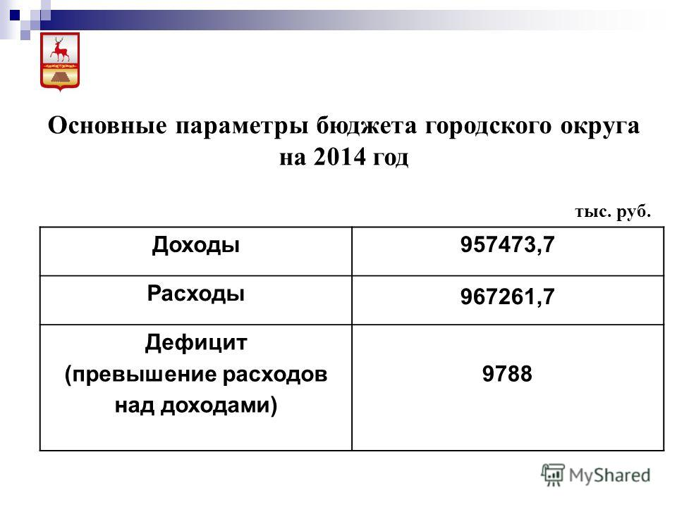 Основные параметры бюджета городского округа на 2014 год тыс. руб. Доходы957473,7 Расходы 967261,7 Дефицит (превышение расходов над доходами) 9788