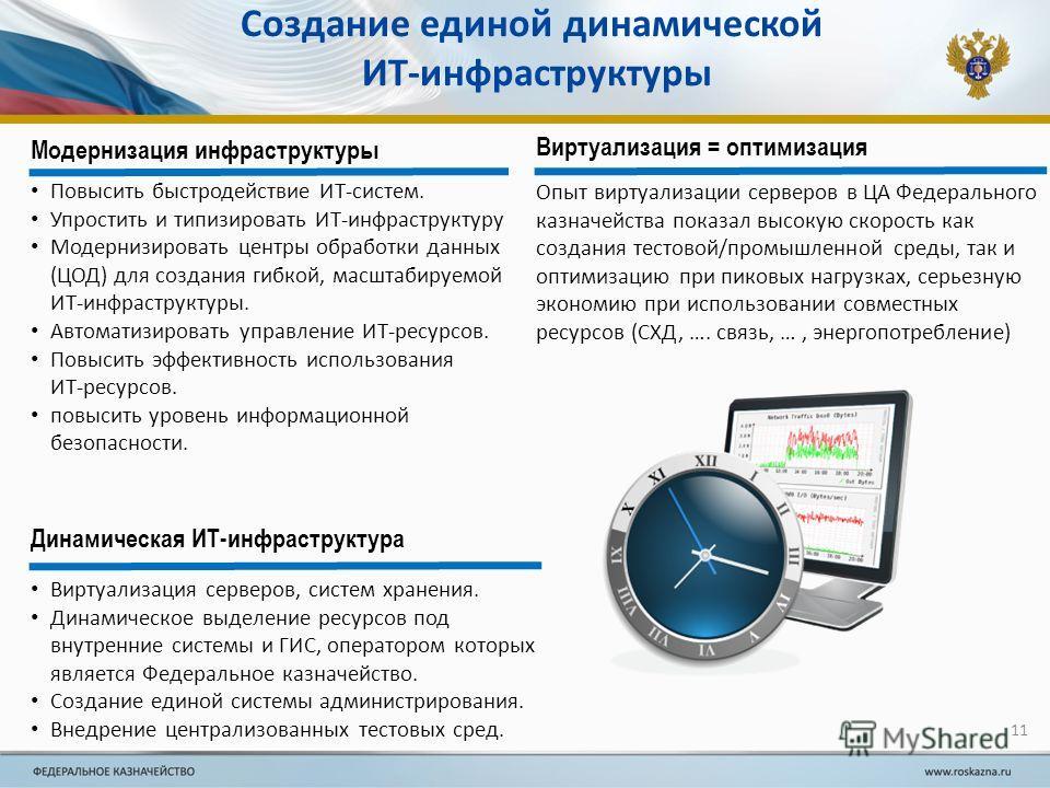 Создание единой динамической ИТ-инфраструктуры Динамическая ИТ-инфраструктура Виртуализация серверов, систем хранения. Динамическое выделение ресурсов под внутренние системы и ГИС, оператором которых является Федеральное казначейство. Создание единой