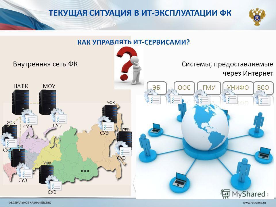 ТЕКУЩАЯ СИТУАЦИЯ В ИТ-ЭКСПЛУАТАЦИИ ФК 2 ЦАФК УФК … Внутренняя сеть ФК Системы, предоставляемые через Интернет МОУ СУЭ КАК УПРАВЛЯТЬ ИТ-СЕРВИСАМИ?