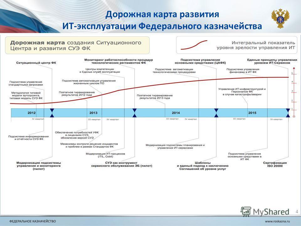 Дорожная карта развития ИТ-эксплуатации Федерального казначейства 4