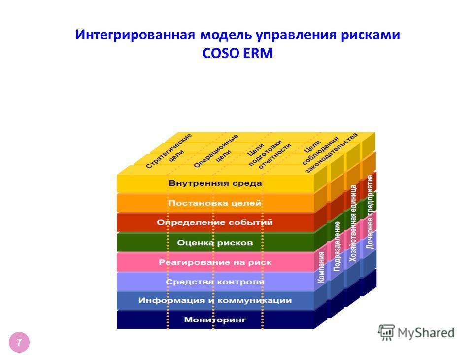 Интегрированная модель управления рисками COSO ERM 7
