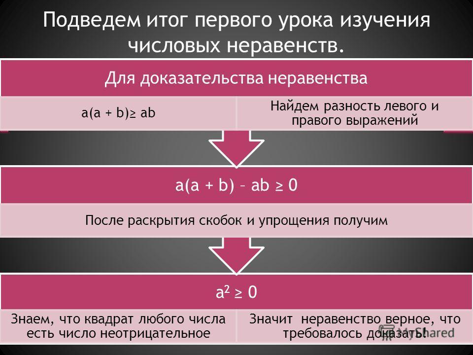 Подведем итог первого урока изучения числовых неравенств. a 2 0 Знаем, что квадрат любого числа есть число неотрицательное Значит неравенство верное, что требовалось доказать ! a(a + b) – ab 0 После раскрытия скобок и упрощения получим Для доказатель