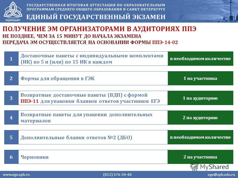 ПОЛУЧЕНИЕ ЭМ ОРГАНИЗАТОРАМИ В АУДИТОРИЯХ ППЭ www.ege.spb.ru (812) 576-34-40 ege@spb.edu.ru НЕ ПОЗДНЕЕ, ЧЕМ ЗА 15 МИНУТ ДО НАЧАЛА ЭКЗАМЕНА ПЕРЕДАЧА ЭМ ОСУЩЕСТВЛЯЕТСЯ НА ОСНОВАНИИ ФОРМЫ ППЭ-14-02 Доставочные пакеты с индивидуальными комплектами (ИК) по