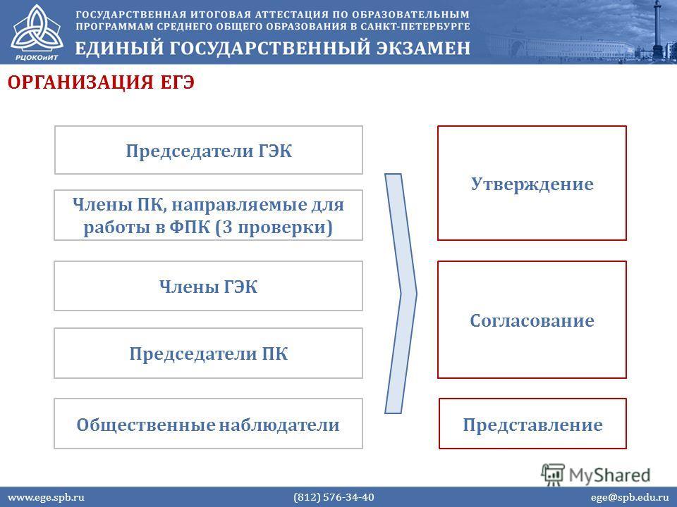 ОРГАНИЗАЦИЯ ЕГЭ Председатели ГЭК Члены ГЭК Председатели ПК Члены ПК, направляемые для работы в ФПК (3 проверки) Общественные наблюдатели Утверждение Согласование Представление www.ege.spb.ru (812) 576-34-40 ege@spb.edu.ru