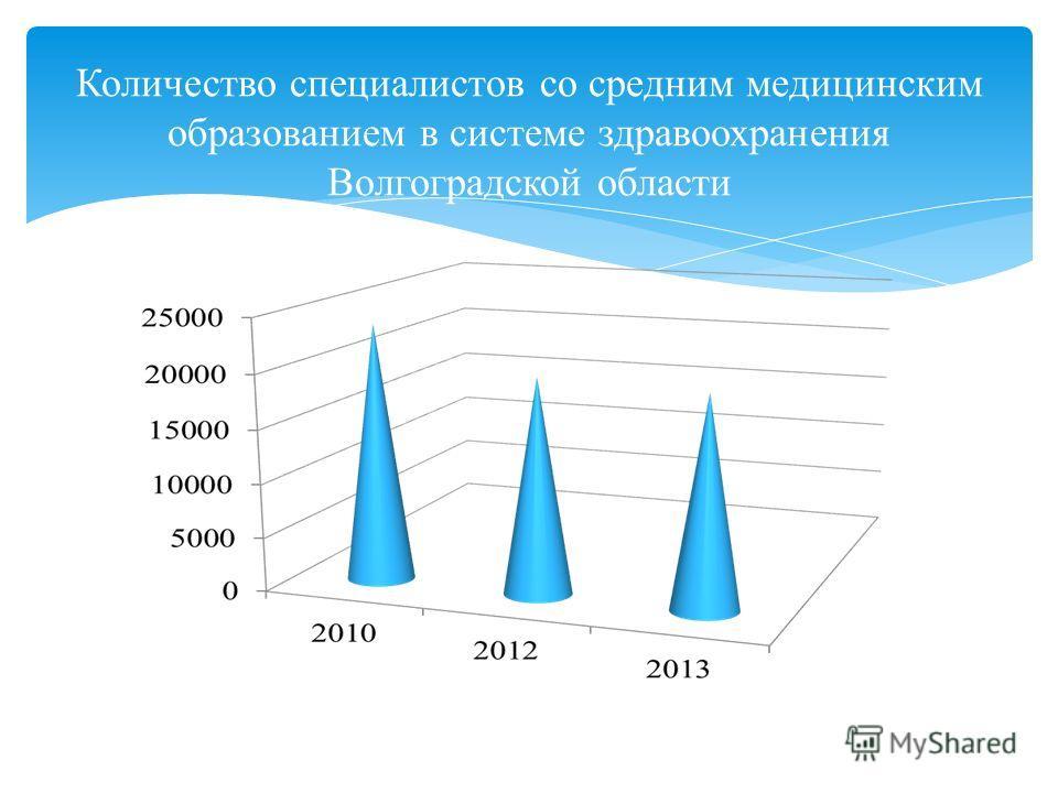 Количество специалистов со средним медицинским образованием в системе здравоохранения Волгоградской области