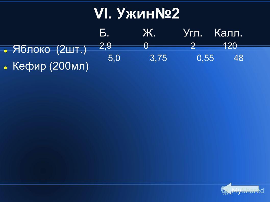 VI. Ужин2 Яблоко (2шт.) Кефир (200мл) Б. Ж. Угл. Калл. 2,9 0 2 120 5,0 3,75 0,55 48