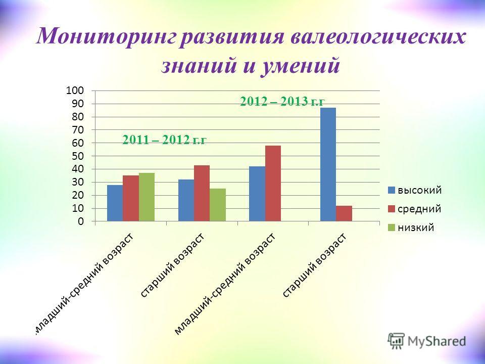 Мониторинг развития валеологических знаний и умений 2011 – 2012 г.г 2012 – 2013 г.г