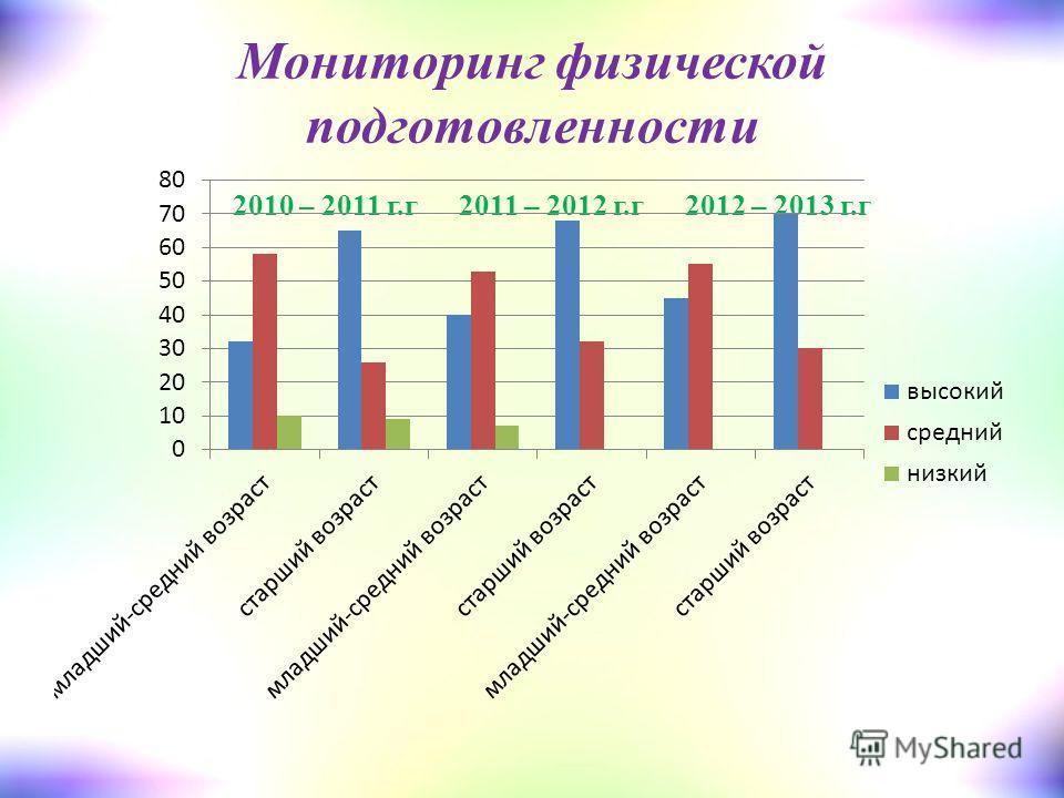 Мониторинг физической подготовленности 2010 – 2011 г.г2011 – 2012 г.г2012 – 2013 г.г
