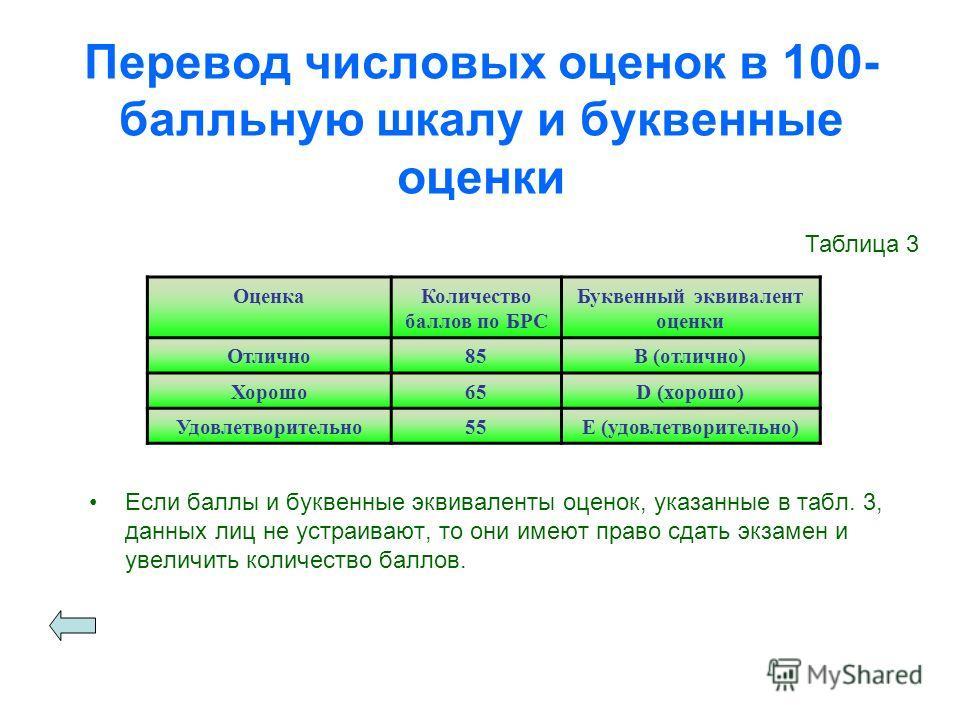 Перевод числовых оценок в 100- балльную шкалу и буквенные оценки Если баллы и буквенные эквиваленты оценок, указанные в табл. 3, данных лиц не устраивают, то они имеют право сдать экзамен и увеличить количество баллов. ОценкаКоличество баллов по БРС