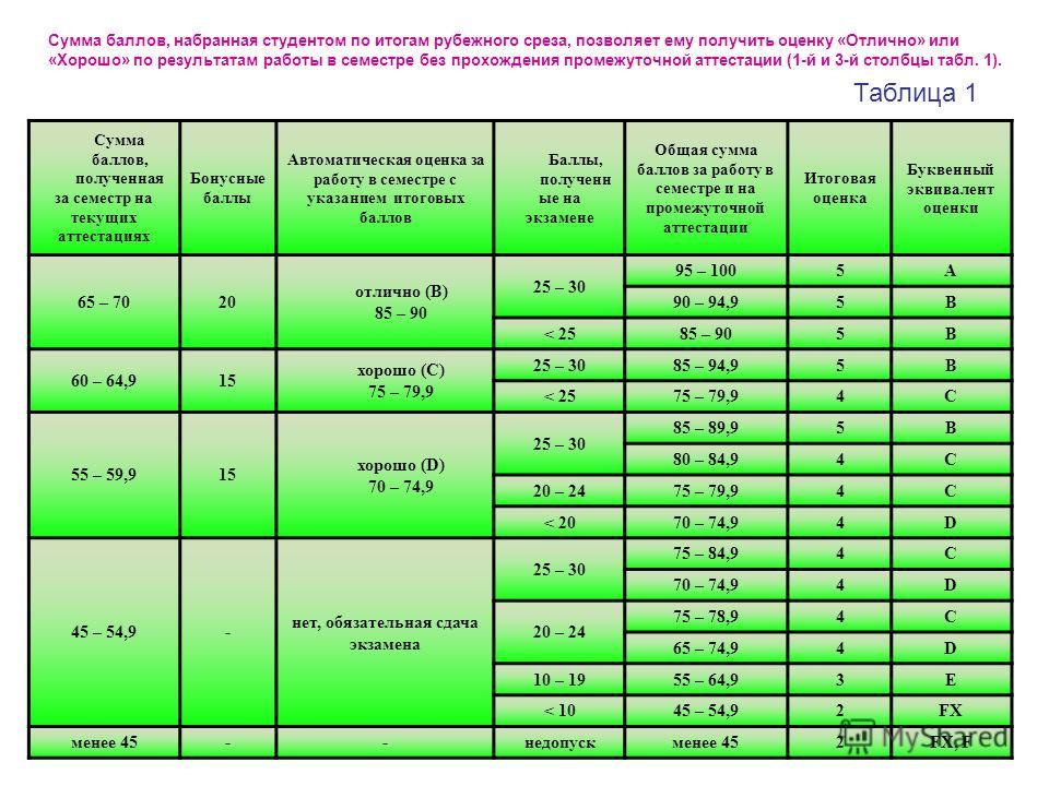 Сумма баллов, набранная студентом по итогам рубежного среза, позволяет ему получить оценку «Отлично» или «Хорошо» по результатам работы в семестре без прохождения промежуточной аттестации (1-й и 3-й столбцы табл. 1). Таблица 1 Сумма баллов, полученна
