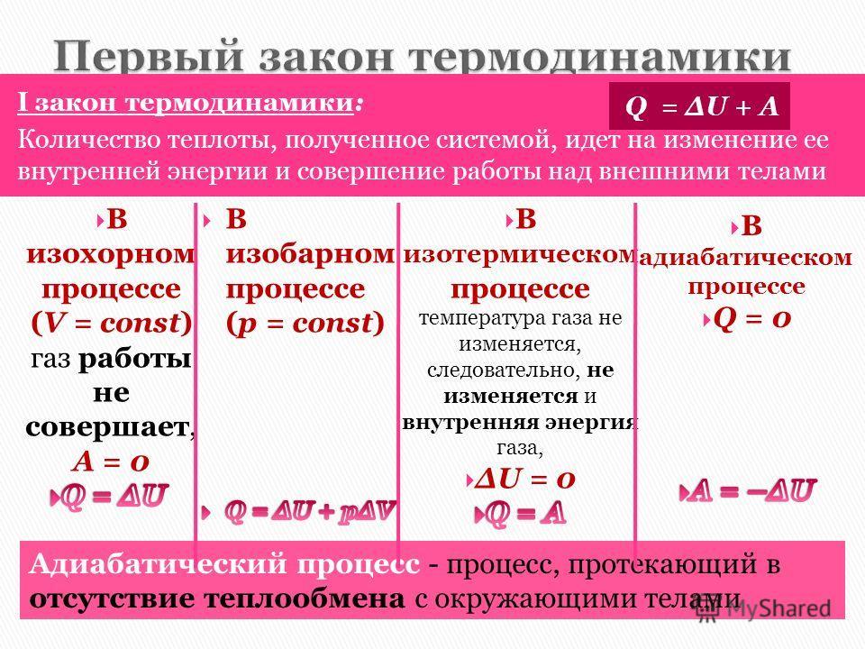 I закон термодинамики: Количество теплоты, полученное системой, идет на изменение ее внутренней энергии и совершение работы над внешними телами Q = ΔU + A Адиабатический процесс - процесс, протекающий в отсутствие теплообмена с окружающими телами