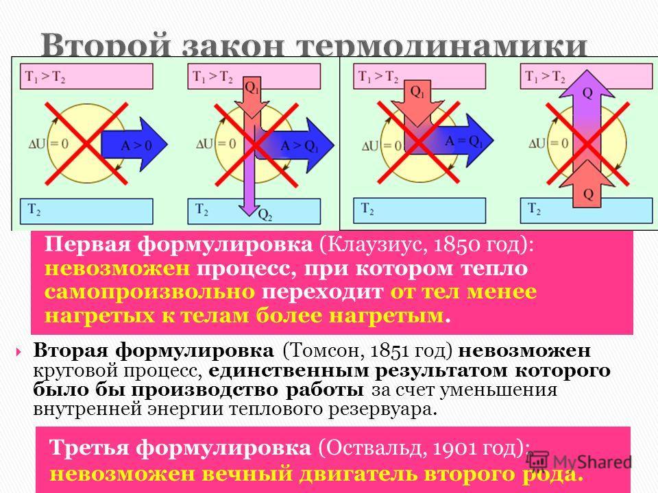 Первая формулировка (Клаузиус, 1850 год): невозможен процесс, при котором тепло самопроизвольно переходит от тел менее нагретых к телам более нагретым. Третья формулировка (Оствальд, 1901 год): невозможен вечный двигатель второго рода. Вторая формули