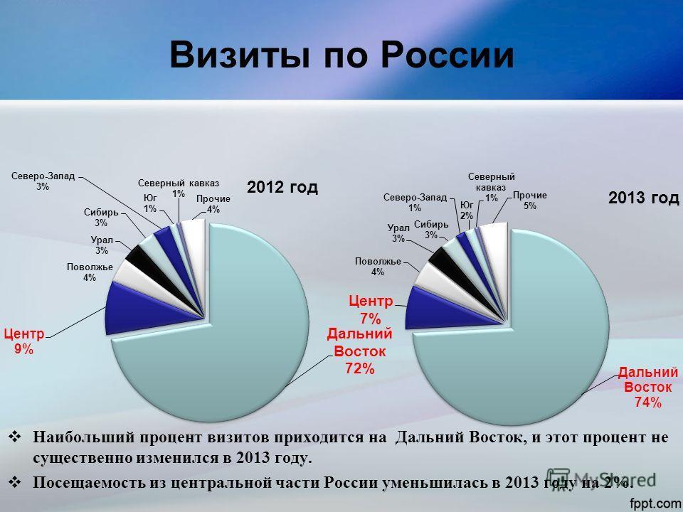 Визиты по России Наибольший процент визитов приходится на Дальний Восток, и этот процент не существенно изменился в 2013 году. Посещаемость из центральной части России уменьшилась в 2013 году на 2%.