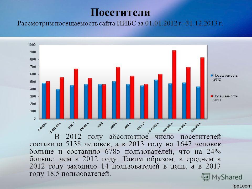 Посетители Рассмотрим посещаемость сайта ИИБС за 01.01.2012 г.-31.12.2013 г. В 2012 году абсолютное число посетителей составило 5138 человек, а в 2013 году на 1647 человек больше и составило 6785 пользователей, что на 24% больше, чем в 2012 году. Так