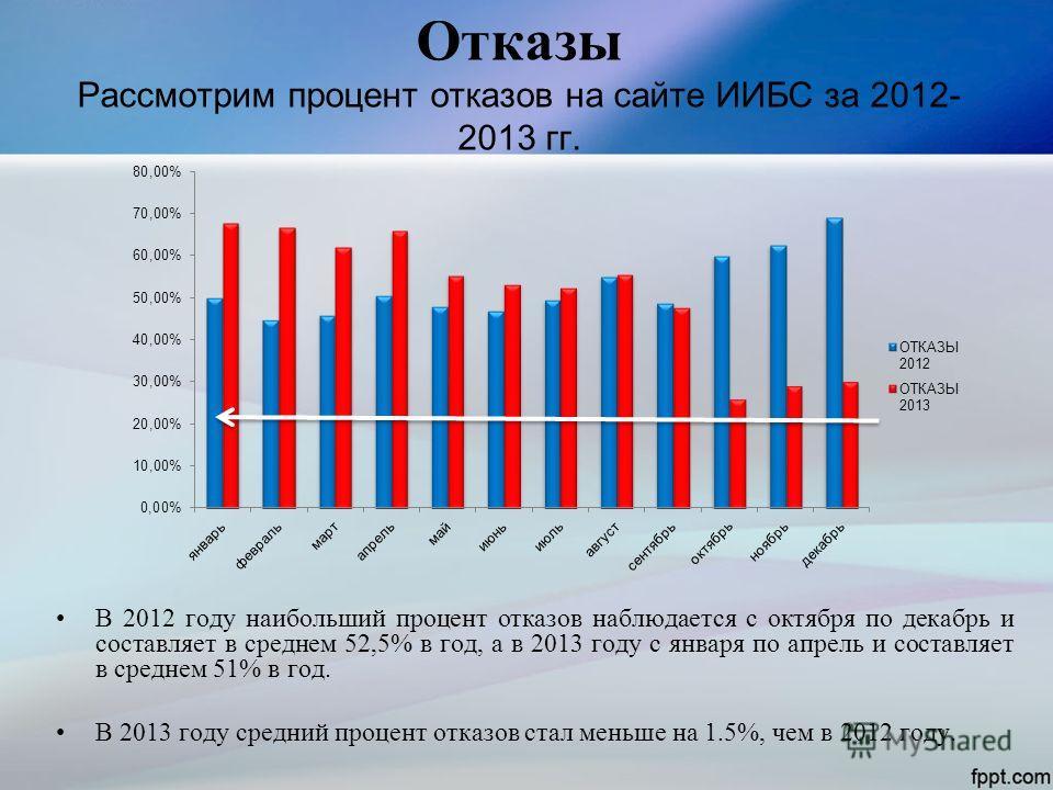 Отказы Рассмотрим процент отказов на сайте ИИБС за 2012- 2013 гг. В 2012 году наибольший процент отказов наблюдается с октября по декабрь и составляет в среднем 52,5% в год, а в 2013 году с января по апрель и составляет в среднем 51% в год. В 2013 го