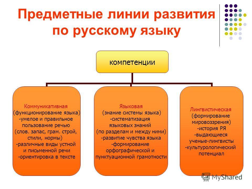Предметные линии развития по русскому языку компетенции Коммуникативная (функционирование языка) -умелое и правильное пользование речью (слов. запас, грам. строй, стили, нормы) -различные виды устной и письменной речи -ориентировка в тексте Языковая