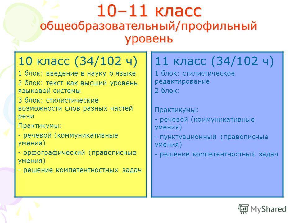 10–11 класс общеобразовательный/профильный уровень 10 класс (34/102 ч) 1 блок: введение в науку о языке 2 блок: текст как высший уровень языковой системы 3 блок: стилистические возможности слов разных частей речи Практикумы: - речевой (коммуникативны