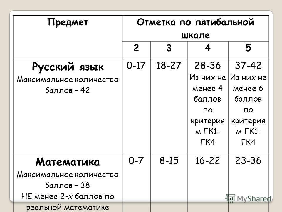 Предмет Отметка по пятибальной шкале 2345 Русский язык Максимальное количество баллов – 42 0-1718-27 28-36 Из них не менее 4 баллов по критерия м ГК1- ГК4 37-42 Из них не менее 6 баллов по критерия м ГК1- ГК4 Математика Максимальное количество баллов