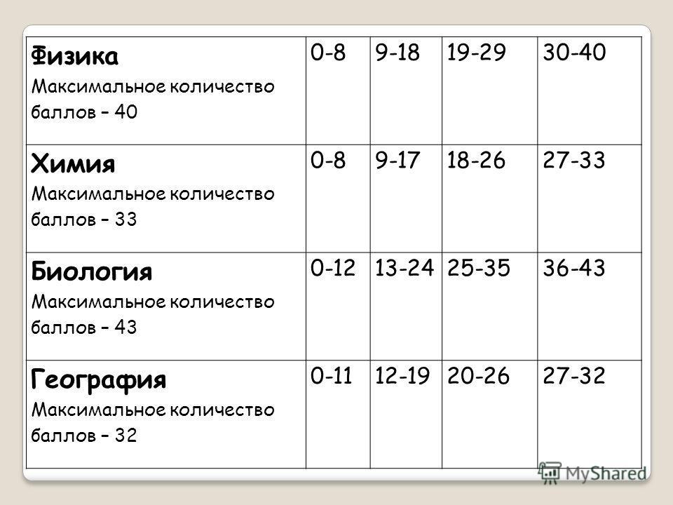 Физика Максимальное количество баллов – 40 0-89-1819-2930-40 Химия Максимальное количество баллов – 33 0-89-1718-2627-33 Биология Максимальное количество баллов – 43 0-1213-2425-3536-43 География Максимальное количество баллов – 32 0-1112-1920-2627-3