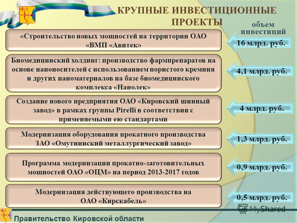 5 Правительство Кировской области Биомедицинский холдинг: производство фармпрепаратов на основе наноносителей с использованием пористого кремния и других наноматериалов на базе биомедицинского комплекса «Нанолек» объем инвестиций 4,1 млрд. руб. Созда