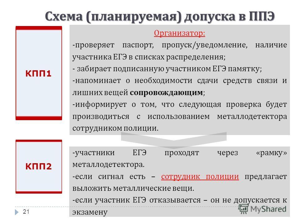 Схема ( планируемая ) допуска в ППЭ 21 КПП1 -участники ЕГЭ проходят через «рамку» металлодетектора. -если сигнал есть – сотрудник полиции предлагает выложить металлические вещи. -если участник ЕГЭ отказывается – он не допускается к экзамену Организат