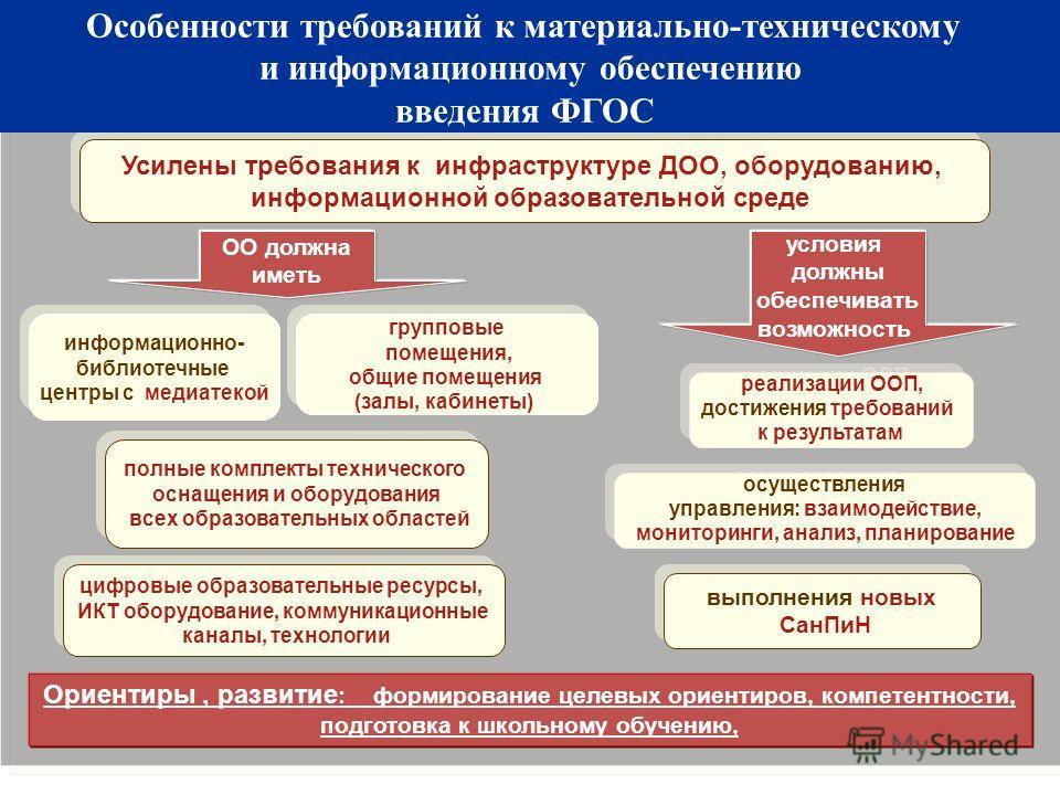 Особенности требований к материально-техническим и информационным условиям реализации ООП, достижения требований к результатам реализации ООП, достижения требований к результатам Усилены требования к инфраструктуре ДОО, оборудованию, информационной о