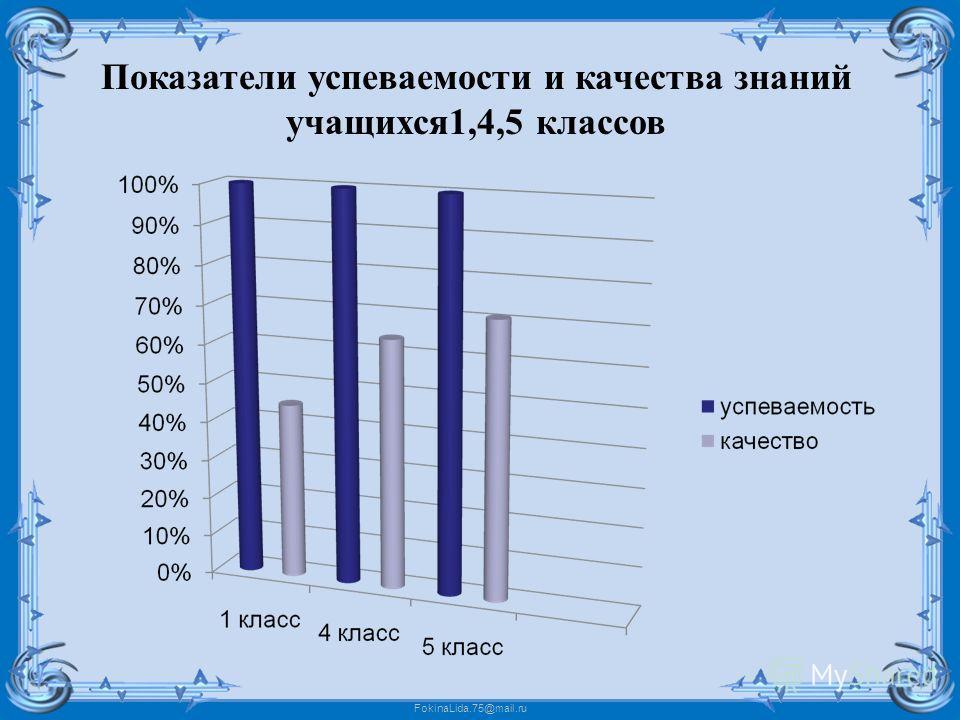FokinaLida.75@mail.ru Показатели успеваемости и качества знаний учащихся1,4,5 классов