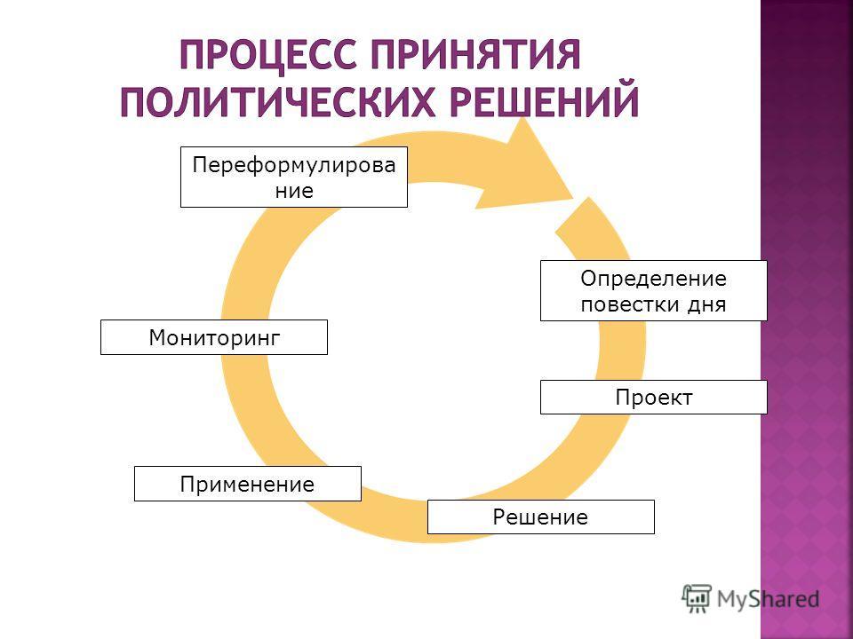 Определение повестки дня Проект Решение Мониторинг Применение Переформулирова ние