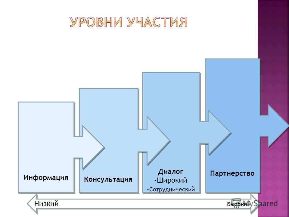 Партнерство Диалог -Широкий - Сотруднический Диалог -Широкий - Сотруднический Консультация Информация Низкий Высокий