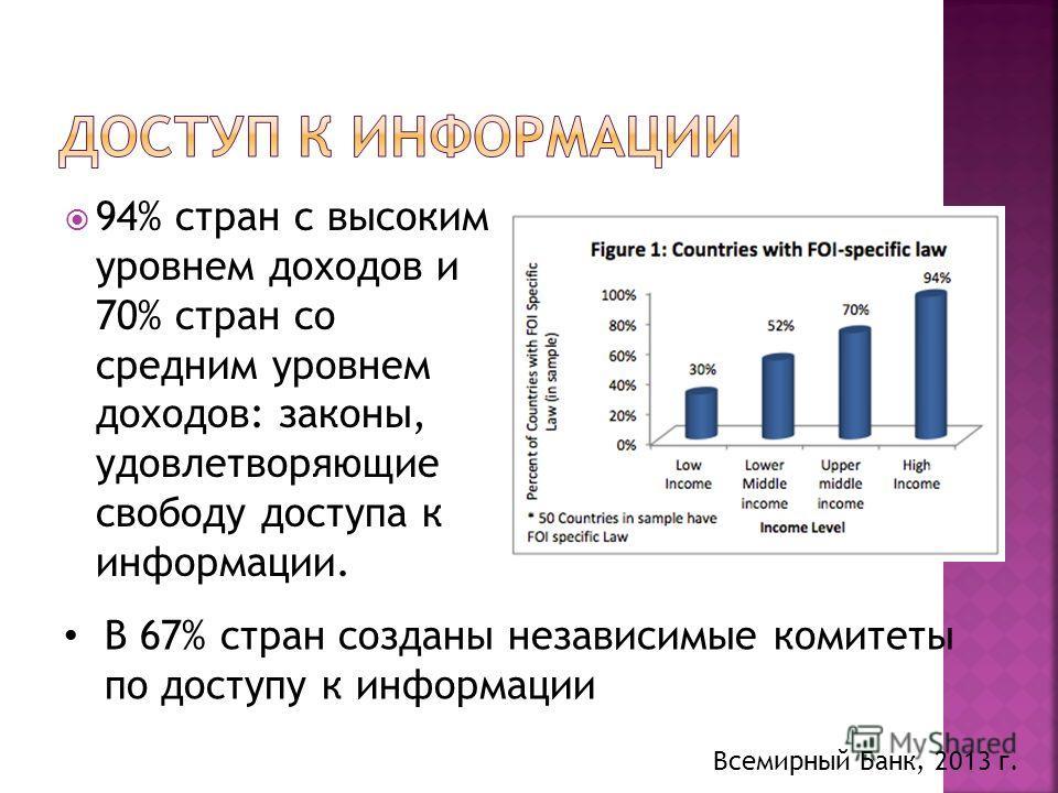 94% стран с высоким уровнем доходов и 70% стран со средним уровнем доходов: законы, удовлетворяющие свободу доступа к информации. Всемирный Банк, 2013 г. В 67% стран созданы независимые комитеты по доступу к информации