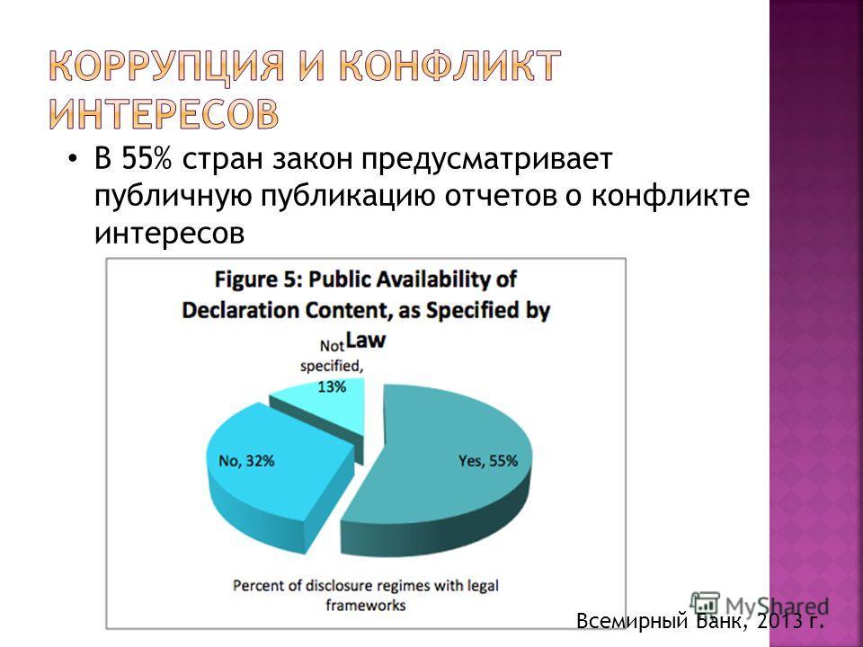 В 55% стран закон предусматривает публичную публикацию отчетов о конфликте интересов Всемирный Банк, 2013 г.