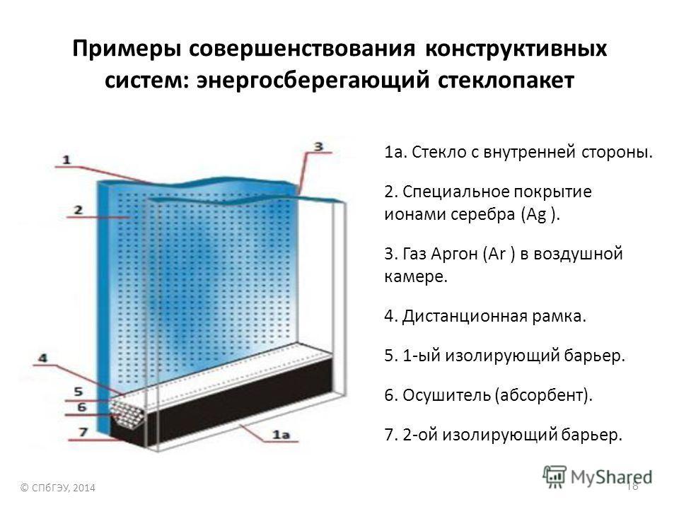 Примеры совершенствования конструктивных систем: энергосберегающий стеклопакет 1а. Стекло с внутренней стороны. 2. Специальное покрытие ионами серебра (Ag ). 3. Газ Аргон (Ar ) в воздушной камере. 4. Дистанционная рамка. 5. 1-ый изолирующий барьер. 6