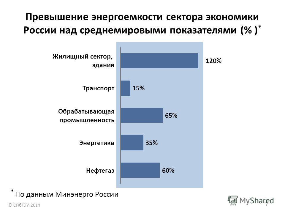 Превышение энергоемкости сектора экономики России над среднемировыми показателями (% ) * Нефтегаз60% Энергетика35% Транспорт Обрабатывающая промышленность 65% 15% Жилищный сектор, здания 120% * По данным Минэнерго России © СПбГЭУ, 2014 7