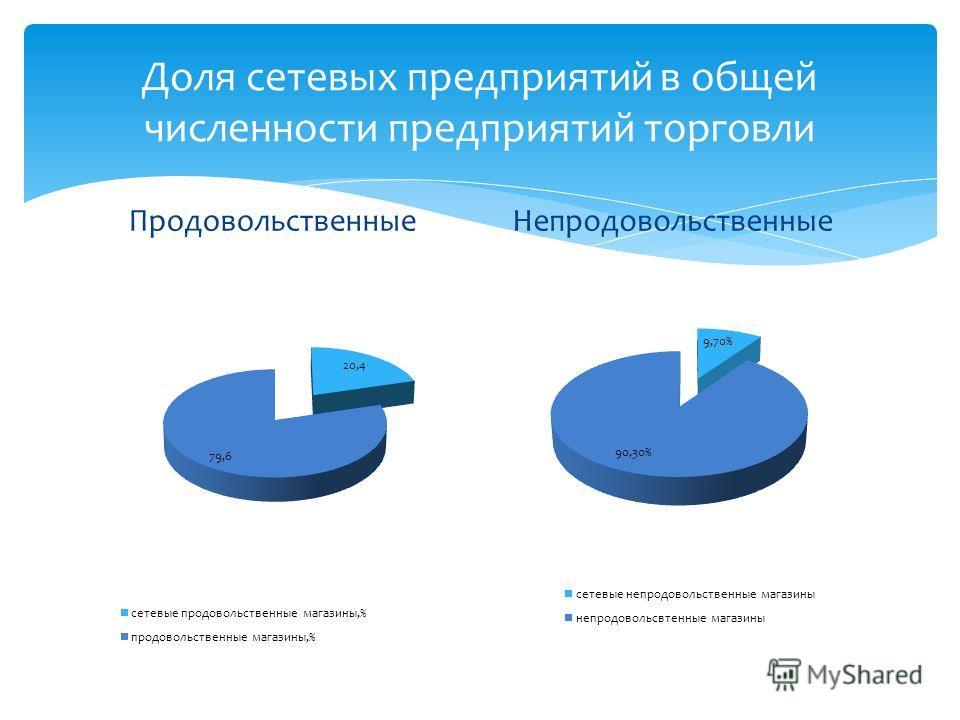 Доля сетевых предприятий в общей численности предприятий торговли ПродовольственныеНепродовольственные