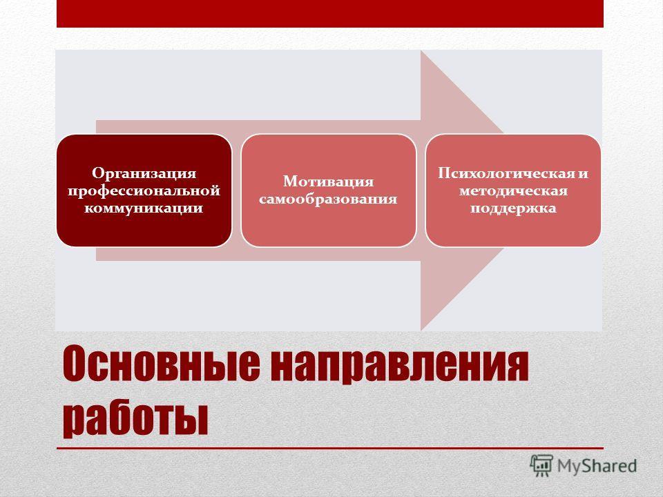 Основные направления работы Организация профессиональной коммуникации Мотивация самообразования Психологическая и методическая поддержка