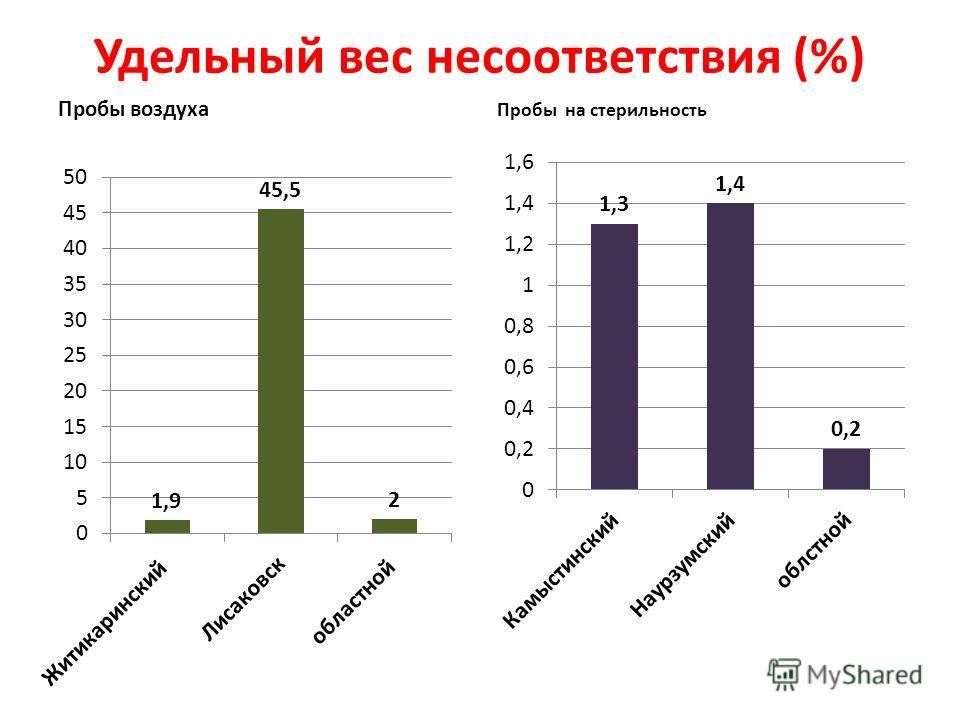 Удельный вес несоответствия (%) Пробы воздуха Пробы на стерильность
