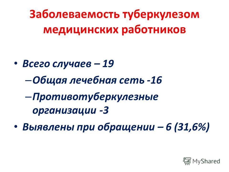 Заболеваемость туберкулезом медицинских работников Всего случаев – 19 – Общая лечебная сеть -16 – Противотуберкулезные организации -3 Выявлены при обращении – 6 (31,6%)