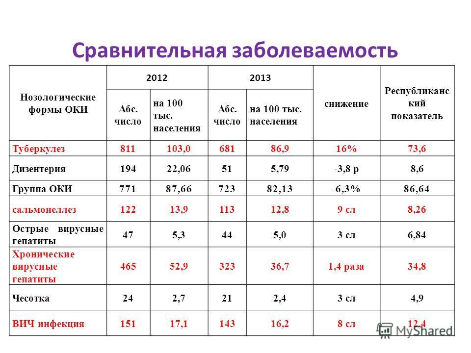 Нозологические формы ОКИ 20122013 снижение Республиканс кий показатель Абс. число на 100 тыс. населения Абс. число на 100 тыс. населения Туберкулез811103,068186,916%73,6 Дизентерия19422,06515,79-3,8 р8,6 Группа ОКИ77187,6672382,13-6,3%86,64 сальмонел